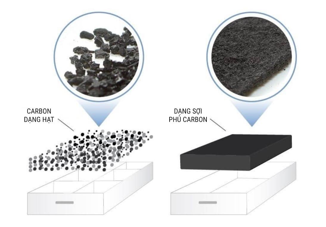 2 loại màng lọc carbon