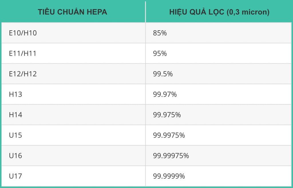 Tieu-chuan-HEPA